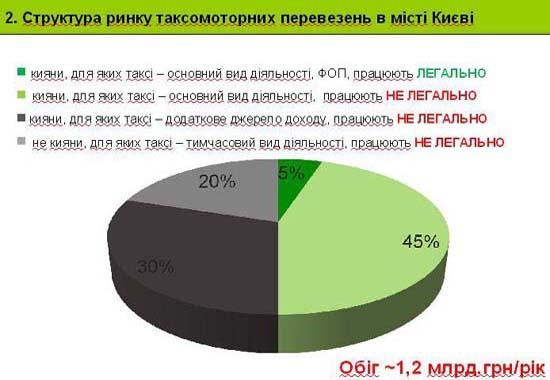 Слайд 2. Структура ринку таксомоторних перевезень в місті Києві