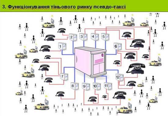 Слайд 3. Функціонування тіньового ринку псевдо-таксі