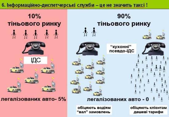 Слайд 6. Інформаційно-диспетчерські служби – це не значить таксі