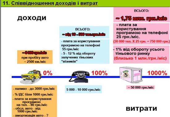 Слайд 11. Співвідношення доходів і витрат
