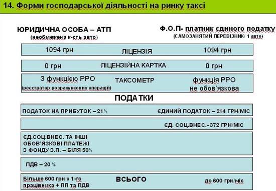 Слайд 14. Форми господарської діяльності на ринку таксі