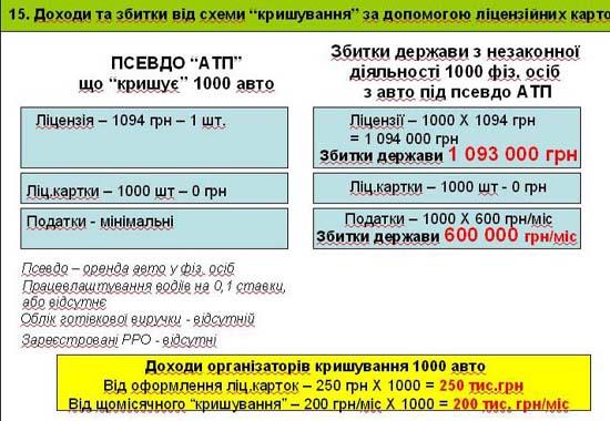 Слайд 15. Доходи та збитки від схеми «кришування» за допомогою ліцензійних карток